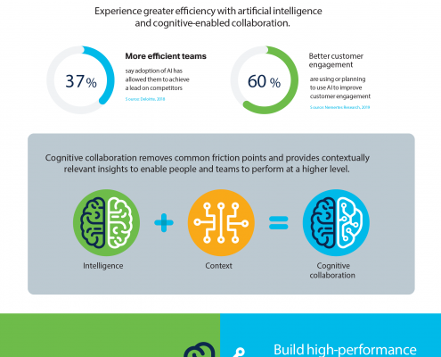 Three ways cognitive collaboration is changing the workplace.